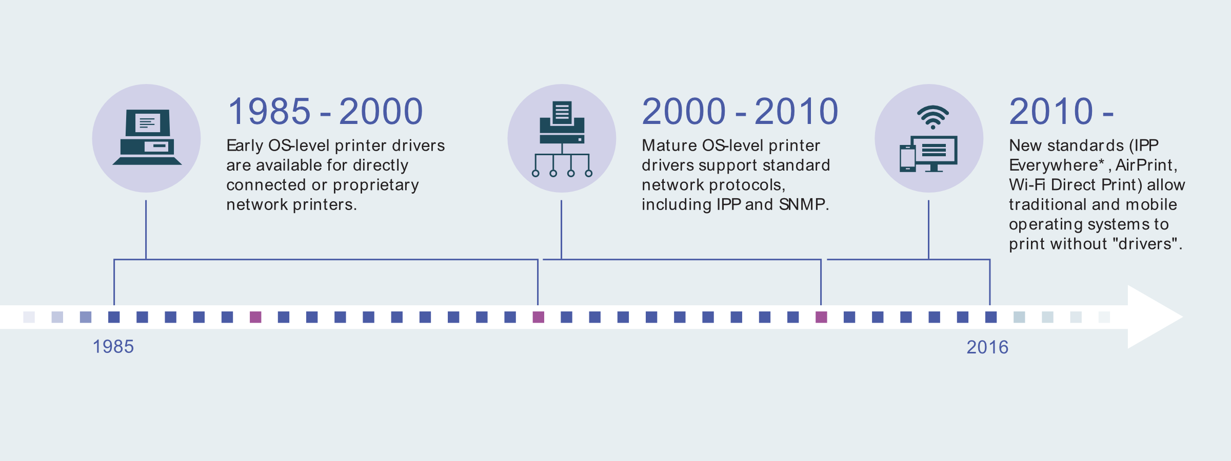 IPP Everywhere™ - Printer Working Group